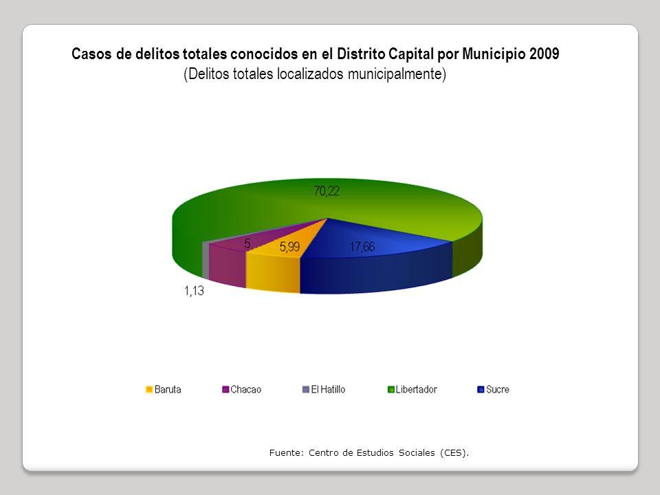 Casos de delitos totales conocidos en el Distrito Capital por Municipio 2009 (Delitos totales localizados municipalmente) Fuente: Centro de Estudios Sociales (CES).