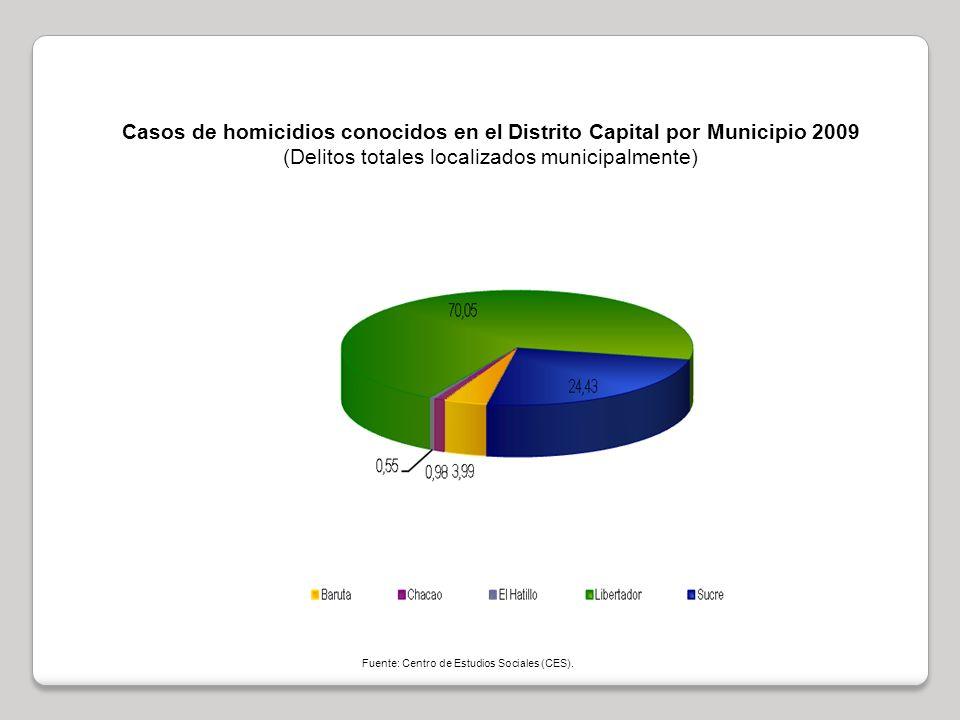Casos de homicidios conocidos en el Distrito Capital por Municipio 2009 (Delitos totales localizados municipalmente) Fuente: Centro de Estudios Sociales (CES).