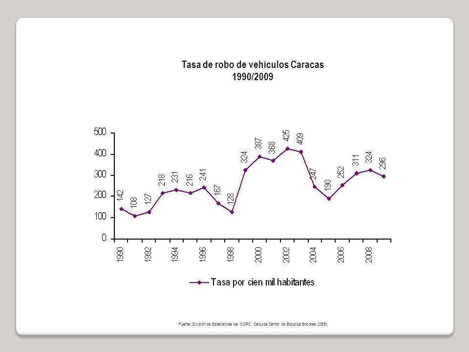 Tasa de robo de vehículos Caracas 1990/2009 Fuente: División de Estadísticas del CICPC.