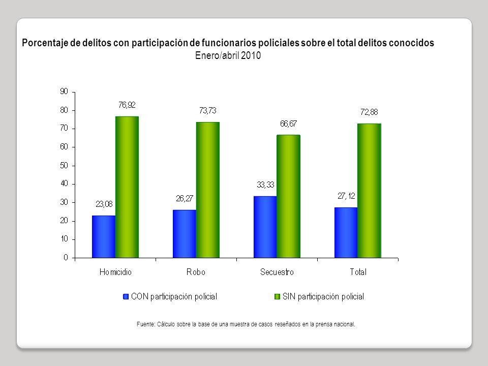 Porcentaje de delitos con participación de funcionarios policiales sobre el total delitos conocidos Enero/abril 2010 Fuente: Cálculo sobre la base de una muestra de casos reseñados en la prensa nacional.