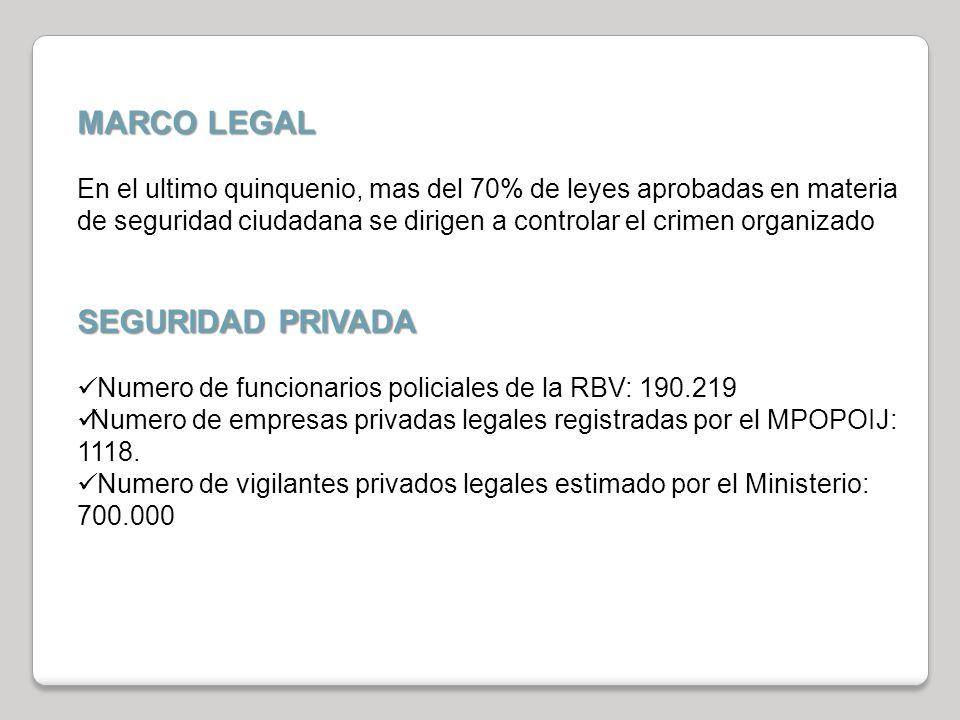 MARCO LEGAL En el ultimo quinquenio, mas del 70% de leyes aprobadas en materia de seguridad ciudadana se dirigen a controlar el crimen organizado SEGURIDAD PRIVADA Numero de funcionarios policiales de la RBV: 190.219 Numero de empresas privadas legales registradas por el MPOPOIJ: 1118.