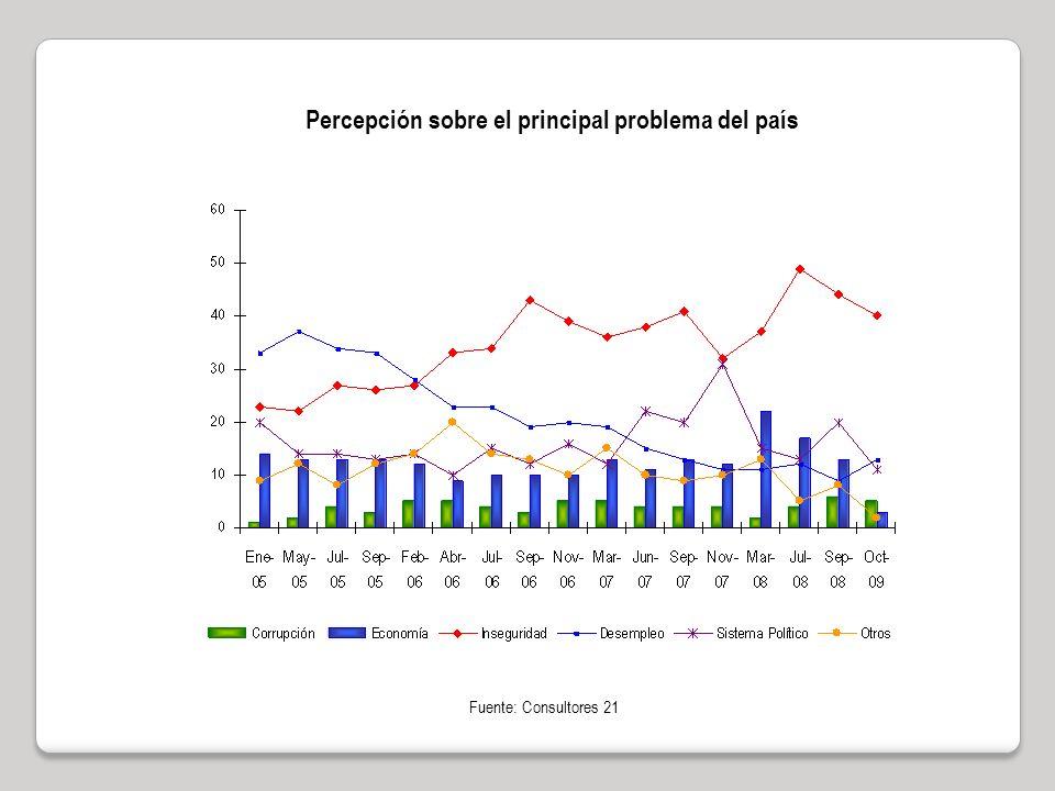 Percepción sobre el principal problema del país Fuente: Consultores 21