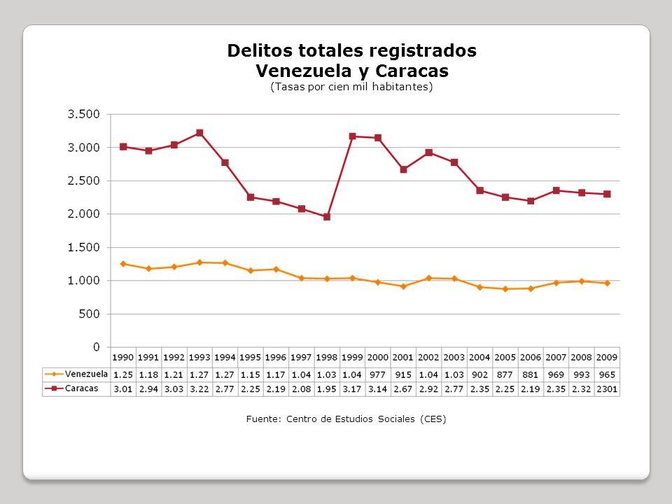 Delitos totales registrados Venezuela y Caracas (Tasas por cien mil habitantes) Fuente: Centro de Estudios Sociales (CES)