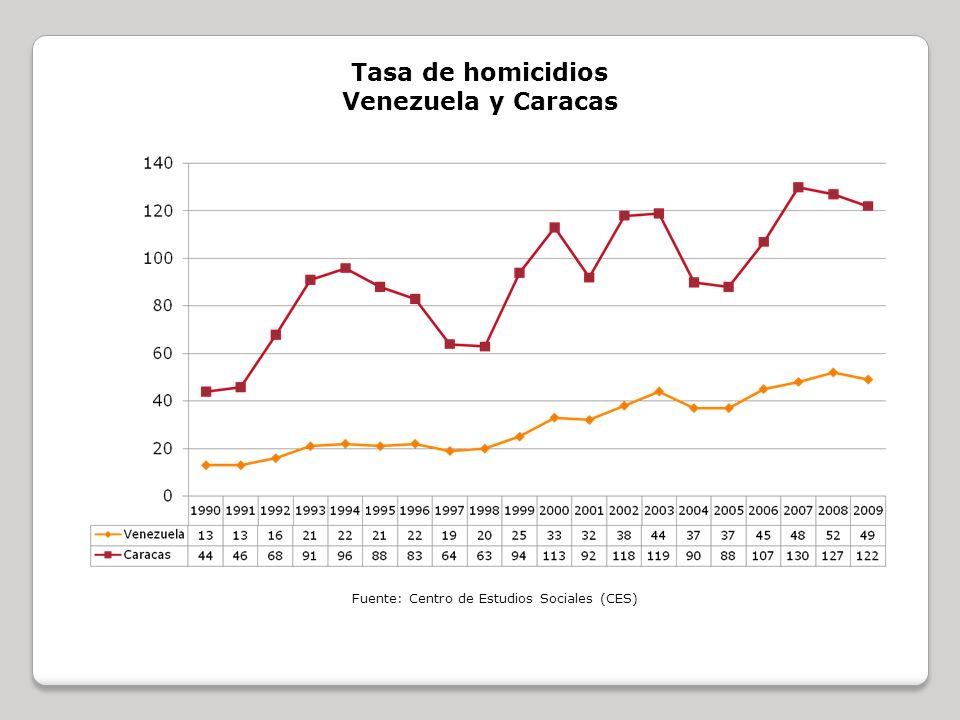 Tasa de homicidios Venezuela y Caracas Fuente: Centro de Estudios Sociales (CES)
