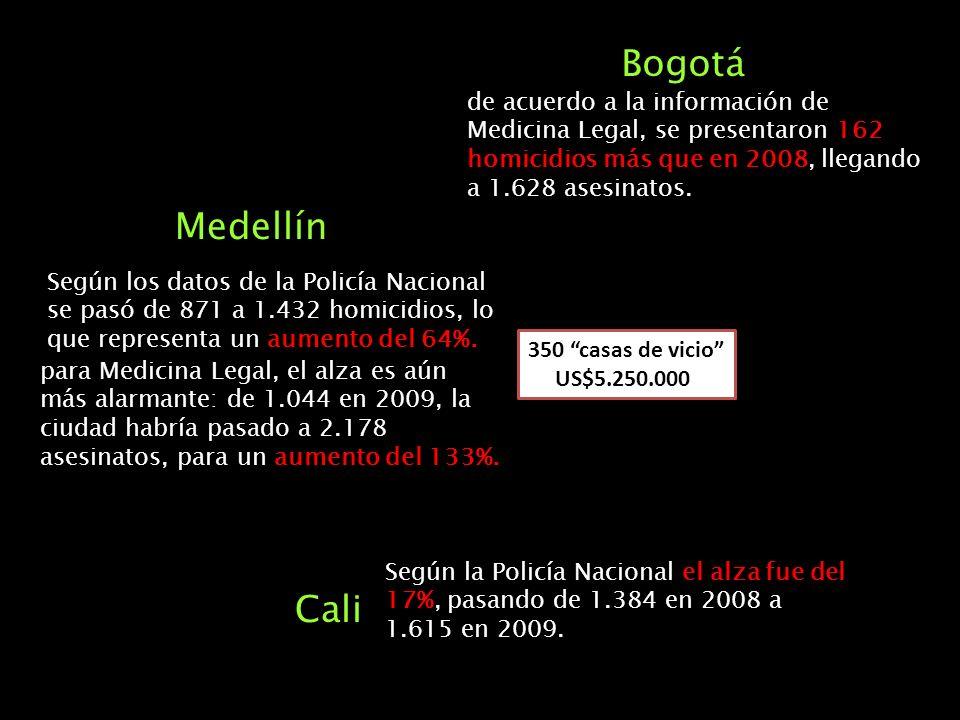 Medellín Según los datos de la Policía Nacional se pasó de 871 a 1.432 homicidios, lo que representa un aumento del 64%. para Medicina Legal, el alza
