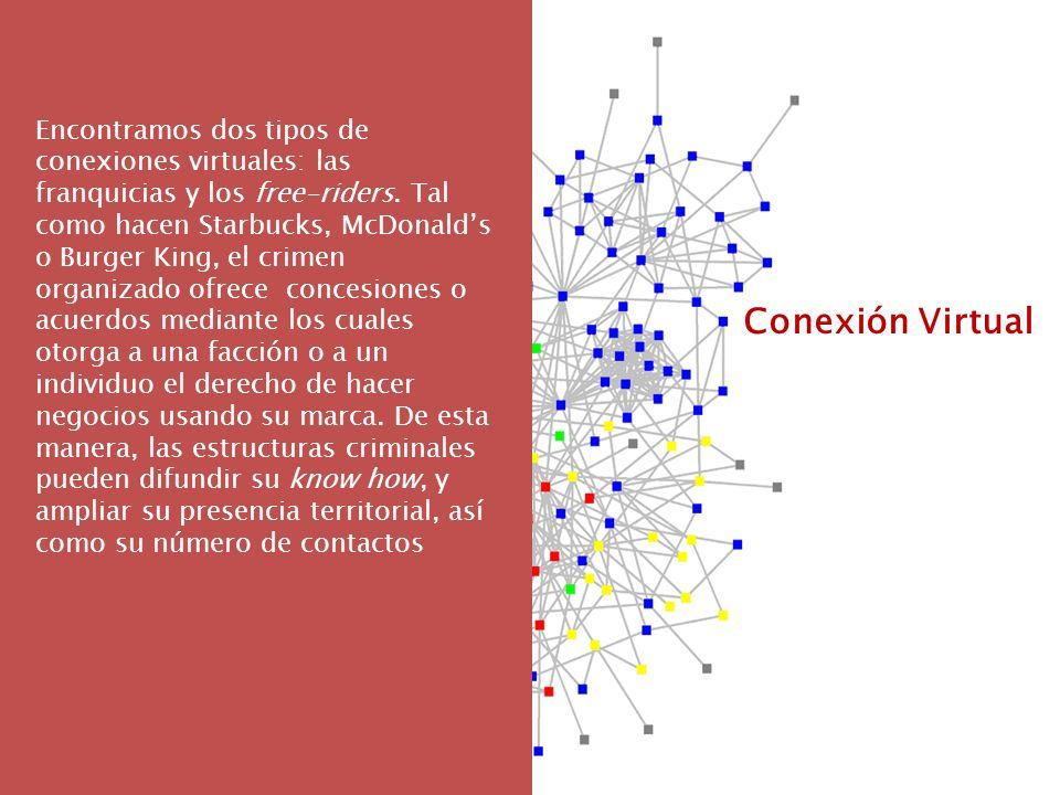 Conexión Virtual Encontramos dos tipos de conexiones virtuales: las franquicias y los free-riders. Tal como hacen Starbucks, McDonalds o Burger King,