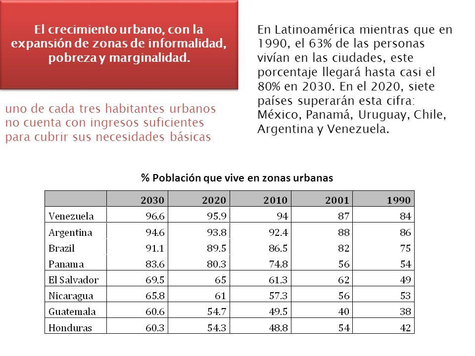 El crecimiento urbano, con la expansión de zonas de informalidad, pobreza y marginalidad. % Población que vive en zonas urbanas En Latinoamérica mient