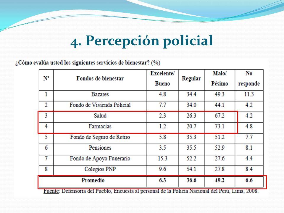 4. Percepción policial