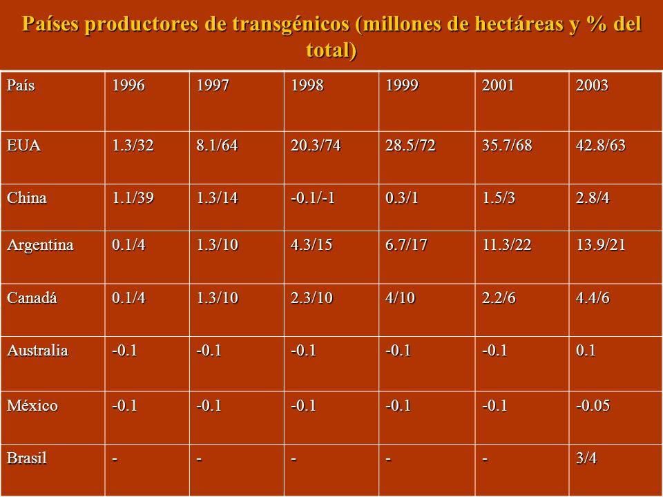 Países productores de transgénicos (millones de hectáreas y % del total) País199619971998199920012003 EUA1.3/328.1/6420.3/7428.5/7235.7/6842.8/63 Chin