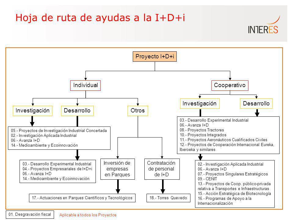 Hoja de ruta de ayudas a la I+D+i Proyecto I+D+i IndividualCooperativo InvestigaciónDesarrolloOtros InvestigaciónDesarrollo 03.- Desarrollo Experiment