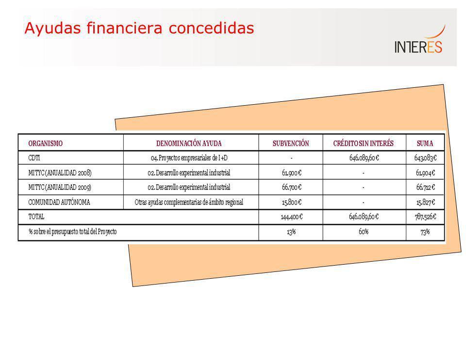 Ayudas financiera concedidas
