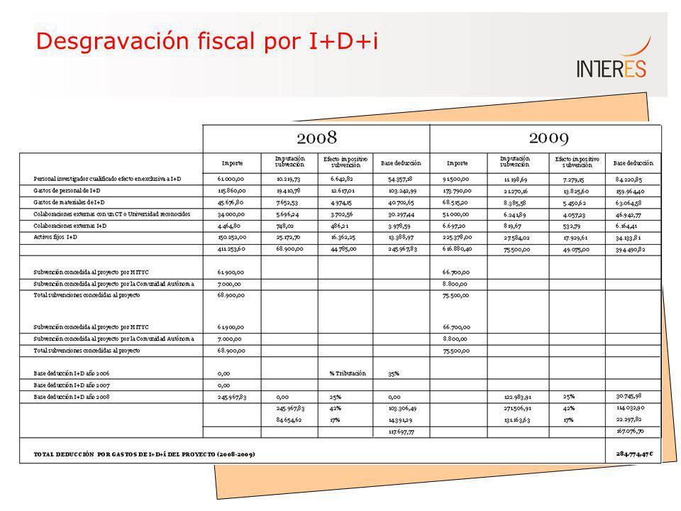 Desgravación fiscal por I+D+i