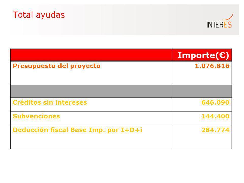 Total ayudas Importe() Presupuesto del proyecto1.076.816 Créditos sin intereses646.090 Subvenciones144.400 Deducción fiscal Base Imp. por I+D+i 284.77