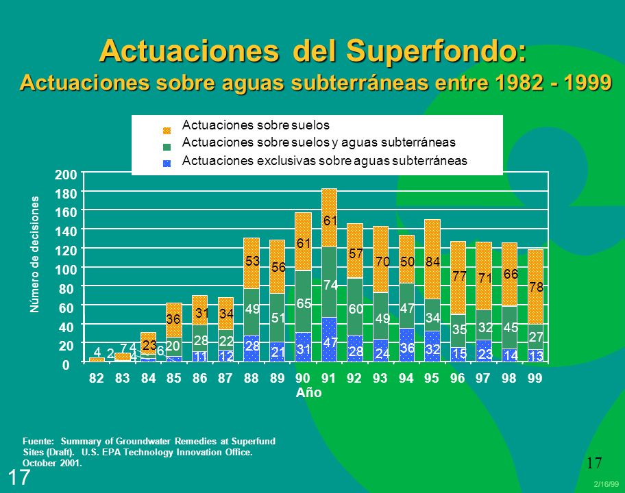 2/16/99 17 Actuaciones del Superfondo: Actuaciones sobre aguas subterráneas entre 1982 - 1999 Actuaciones sobre suelos Actuaciones sobre suelos y aguas subterráneas Actuaciones exclusivas sobre aguas subterráneas Fuente: Summary of Groundwater Remedies at Superfund Sites (Draft).