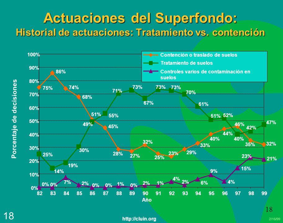 2/16/99 18 Actuaciones del Superfondo: Historial de actuaciones: Tratamiento vs. contención 75% 25% 4% 15% 35% 32% 86% 74% 68% 51% 45% 46% 44% 40% 33%