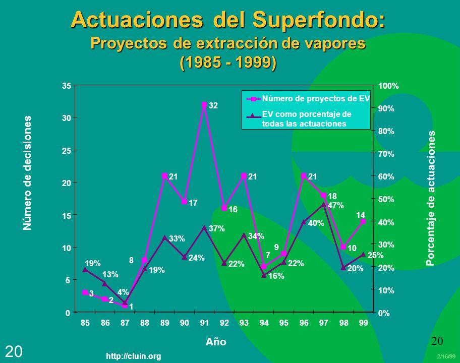 2/16/99 20 Actuaciones del Superfondo: Proyectos de extracción de vapores (1985 - 1999) 3 2 1 21 17 32 16 21 7 9 18 10 14 8 19% 33% 24% 37% 22% 34% 16