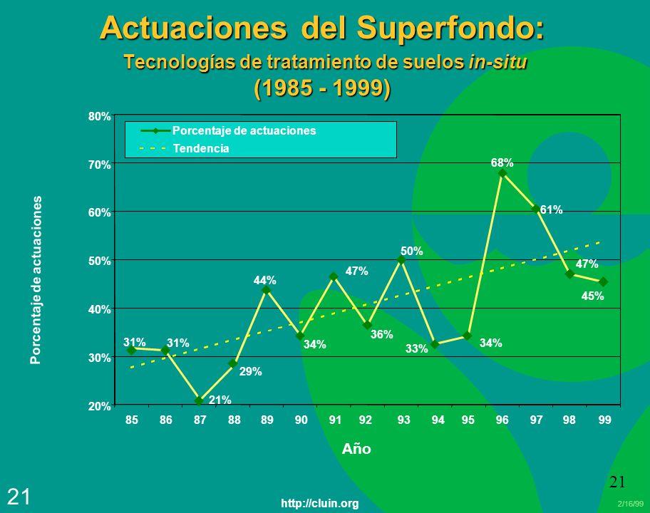 2/16/99 21 Actuaciones del Superfondo: Tecnologías de tratamiento de suelos in-situ (1985 - 1999) Porcentaje de actuaciones 44% 34% 47% 61% 68% 31% 33