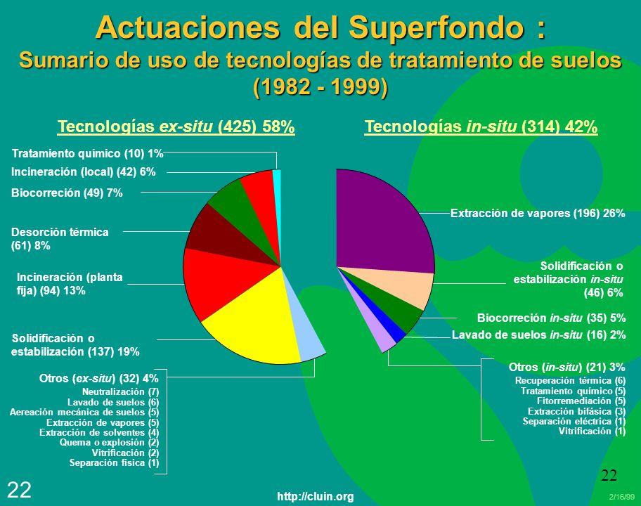 2/16/99 22 Actuaciones del Superfondo : Sumario de uso de tecnologías de tratamiento de suelos (1982 - 1999) Extracción de vapores (196) 26% Lavado de