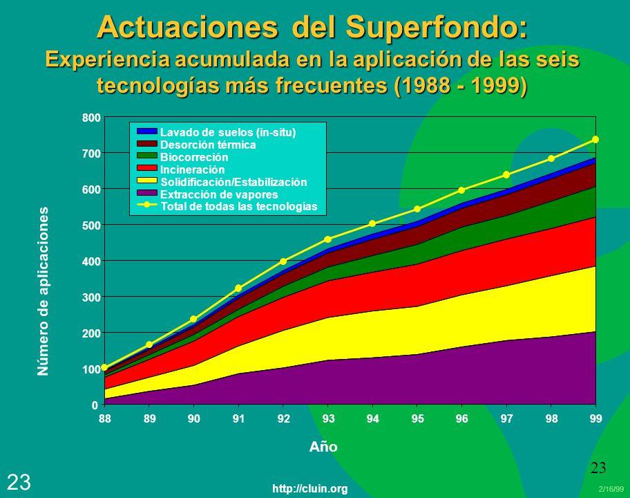 2/16/99 23 Actuaciones del Superfondo: Experiencia acumulada en la aplicación de las seis tecnologías más frecuentes (1988 - 1999) 0 100 200 300 400 5