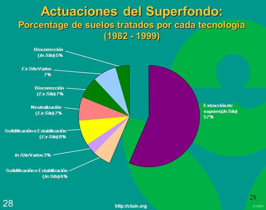 2/16/99 28 Actuaciones del Superfondo: Porcentage de suelos tratados por cada tecnología (1982 - 1999) Ex Situ Varios 7% Biocorrección (Ex Situ) 7% Ne