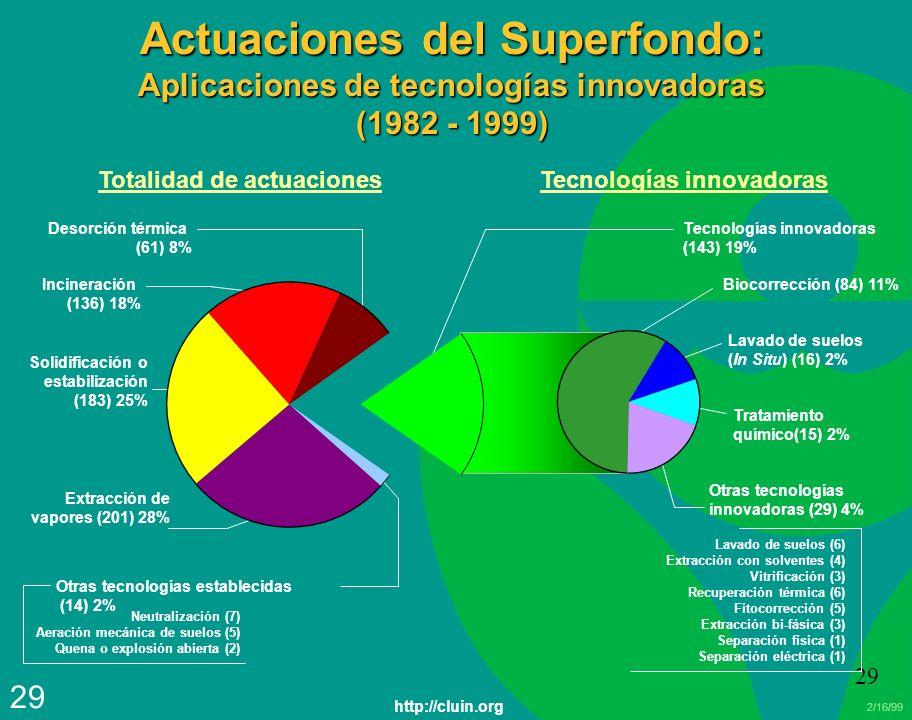 2/16/99 29 Actuaciones del Superfondo: Aplicaciones de tecnologías innovadoras (1982 - 1999) Incineración (136) 18% Solidificación o estabilización (1