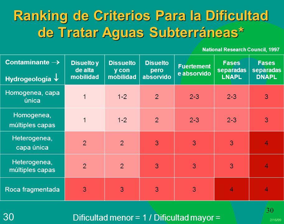2/16/99 30 Ranking de Criterios Para la Dificultad de Tratar Aguas Subterráneas* Contaminante Hydrogeología Disuelto y de alta mobilidad Dissuelto y c