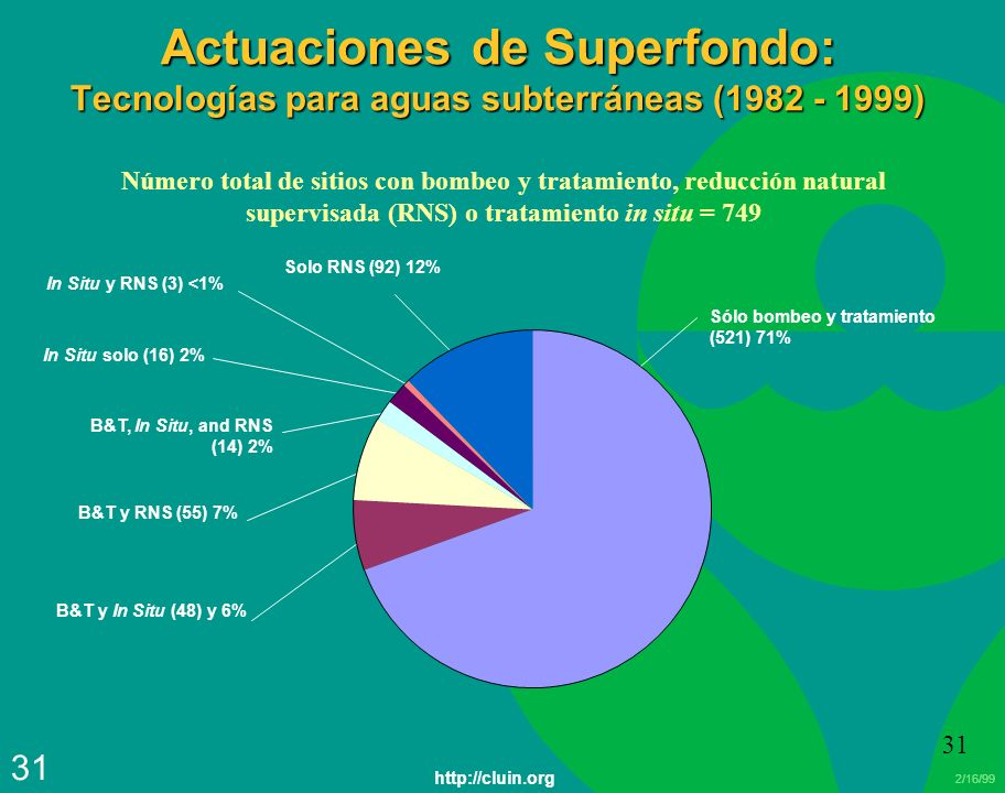 2/16/99 31 Actuaciones de Superfondo: Tecnologías para aguas subterráneas (1982 - 1999) Número total de sitios con bombeo y tratamiento, reducción natural supervisada (RNS) o tratamiento in situ = 749 Sólo bombeo y tratamiento (521) 71% B&T y In Situ (48) y 6% B&T y RNS (55) 7% In Situ solo (16) 2% B&T, In Situ, and RNS (14) 2% In Situ y RNS (3) <1% Solo RNS (92) 12% http://cluin.org