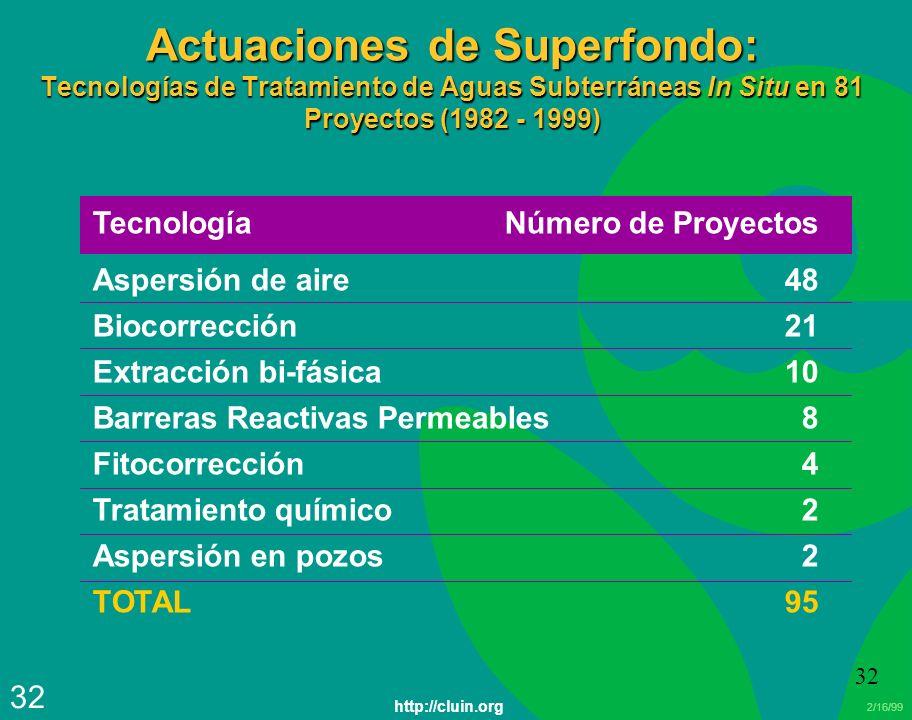 2/16/99 32 TecnologíaNúmero de Proyectos Aspersión de aire 48 Biocorrección21 Extracción bi-fásica10 Barreras Reactivas Permeables8 Fitocorrección4 Tr