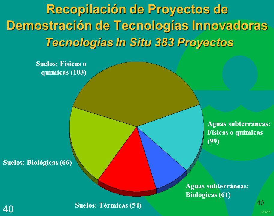 2/16/99 40 Recopilación de Proyectos de Demostración de Tecnologías Innovadoras Tecnologías In Situ 383 Proyectos Suelos: Físicas o químicas (103) Agu