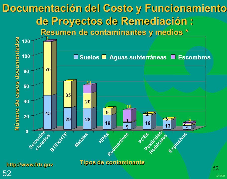 2/16/99 52 Documentación del Costo y Funcionamiento de Proyectos de Remediación : Resumen de contaminantes y medios * Solventes clorados Pesticidas/ H