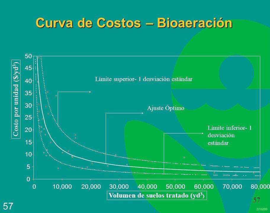 2/16/99 57 Curva de Costos – Bioaeración 0 5 10 15 20 25 30 35 40 45 50 010,00020,00030,00040,00050,00060,00070,00080,000 Volumen de suelos tratado (y