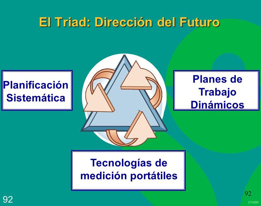 2/16/99 92 Planificación Sistemática Planes de Trabajo Dinámicos Tecnologías de medición portátiles El Triad: Dirección del Futuro