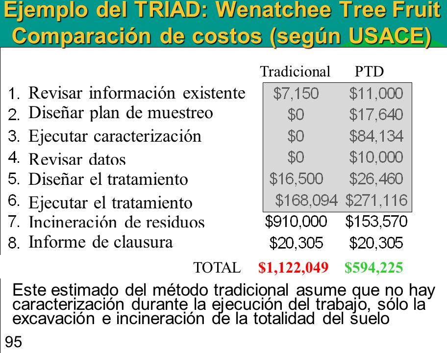 2/16/99 95 DWP TOTAL $1,122,049 $594,225 Este estimado del método tradicional asume que no hay caracterización durante la ejecución del trabajo, sólo