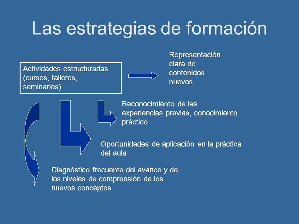 Las estrategias de formación Actividades estructuradas (cursos, talleres, seminarios) Representación clara de contenidos nuevos Reconocimiento de las