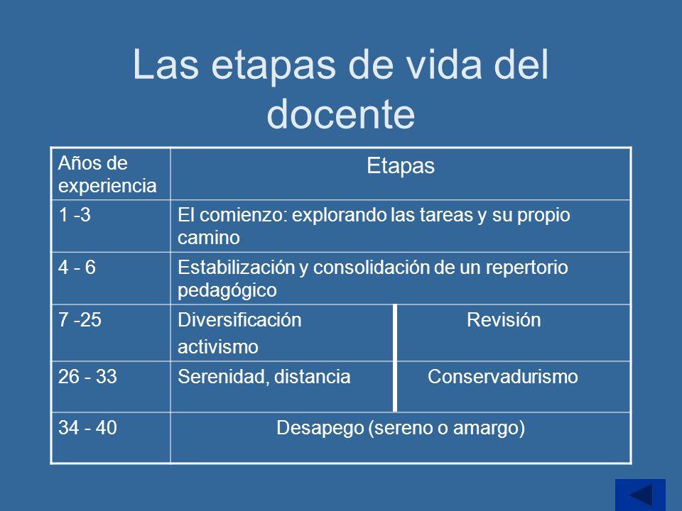 Las etapas de vida del docente Años de experiencia Etapas 1 -3El comienzo: explorando las tareas y su propio camino 4 - 6Estabilización y consolidació