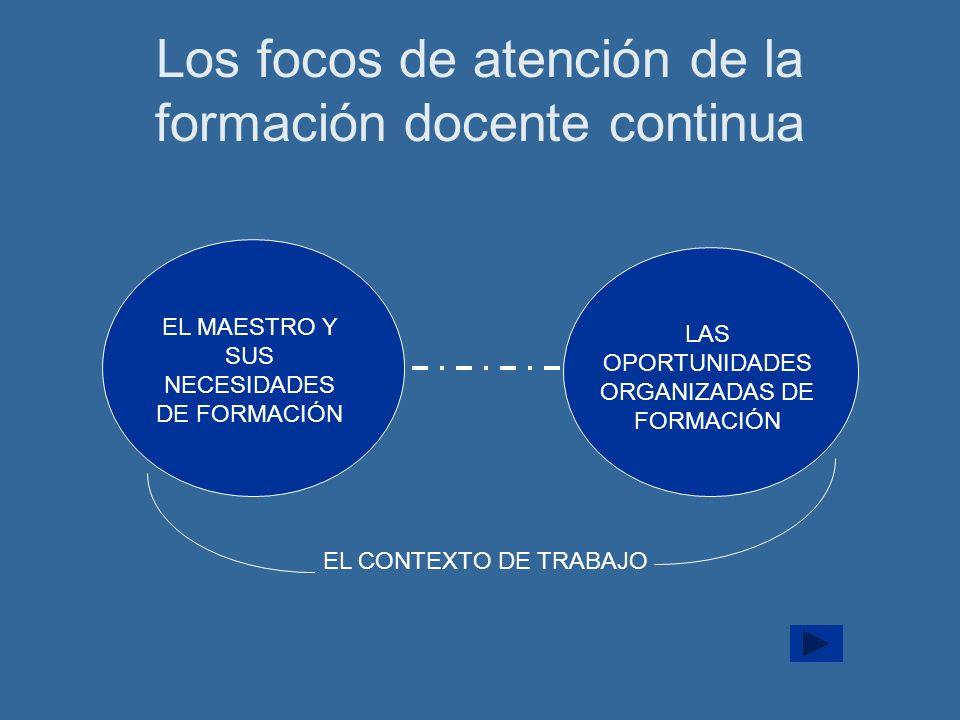 Los focos de atención de la formación docente continua EL MAESTRO Y SUS NECESIDADES DE FORMACIÓN LAS OPORTUNIDADES ORGANIZADAS DE FORMACIÓN EL CONTEXTO DE TRABAJO