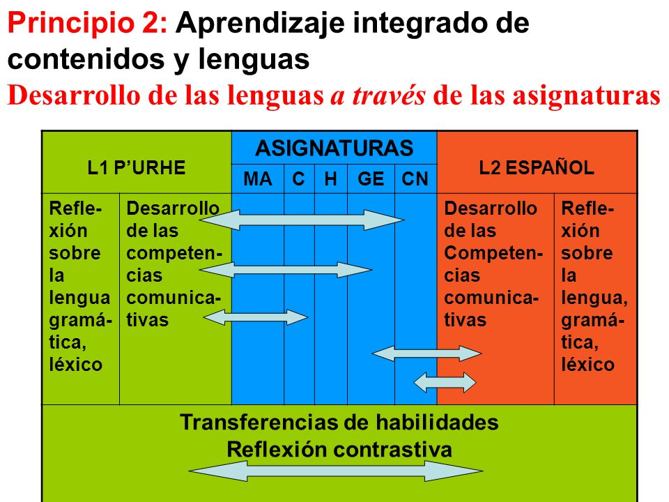 Principio 2: Aprendizaje integrado de contenidos y lenguas Desarrollo de las lenguas a través de las asignaturas L1 PURHE ASIGNATURAS L2 ESPAÑOL MACHG
