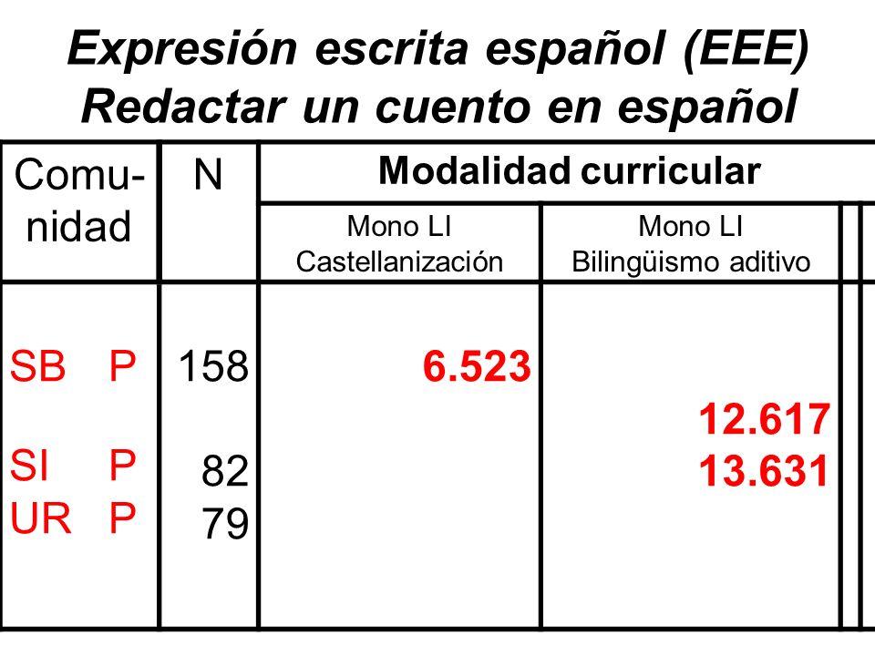 Expresión escrita español (EEE) Redactar un cuento en español Comu- nidad N Modalidad curricular Mono LI Castellanización Mono LI Bilingüismo aditivo
