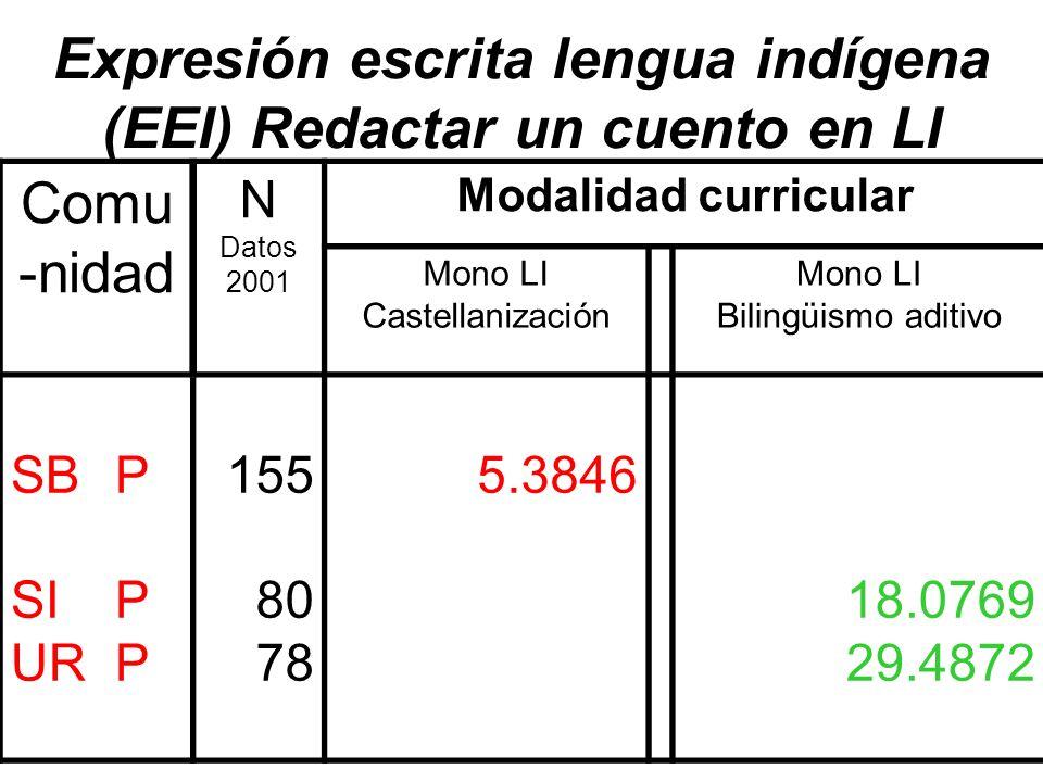 Expresión escrita lengua indígena (EEI) Redactar un cuento en LI Comu -nidad N Datos 2001 Modalidad curricular Mono LI Castellanización Mono LI Biling