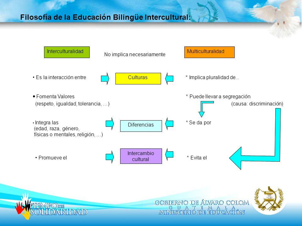 Filosofía de la Educación Bilingüe Intercultural: InterculturalidadMulticulturalidad Culturas Diferencias Intercambio cultural No implica necesariamen