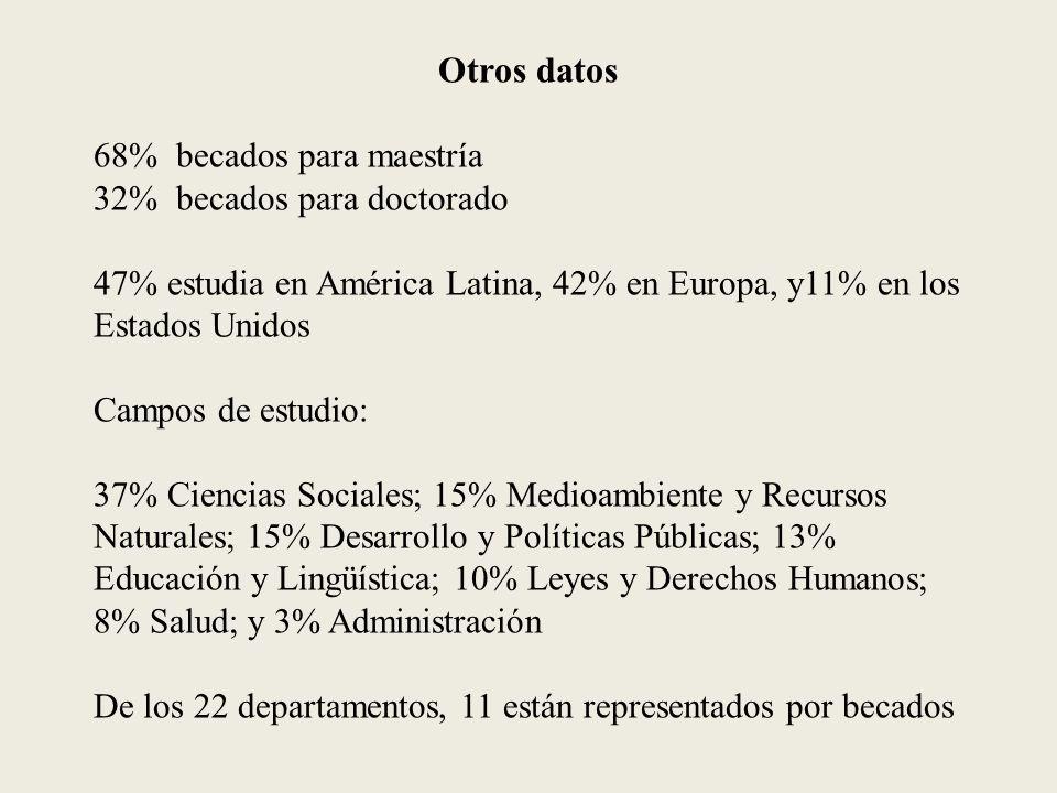 Otros datos 68% becados para maestría 32% becados para doctorado 47% estudia en América Latina, 42% en Europa, y11% en los Estados Unidos Campos de estudio: 37% Ciencias Sociales; 15% Medioambiente y Recursos Naturales; 15% Desarrollo y Políticas Públicas; 13% Educación y Lingüística; 10% Leyes y Derechos Humanos; 8% Salud; y 3% Administración De los 22 departamentos, 11 están representados por becados