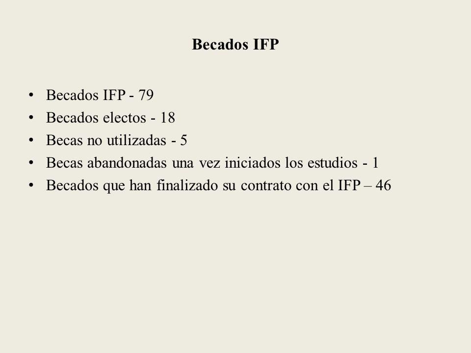 Becados IFP Becados IFP - 79 Becados electos - 18 Becas no utilizadas - 5 Becas abandonadas una vez iniciados los estudios - 1 Becados que han finalizado su contrato con el IFP – 46
