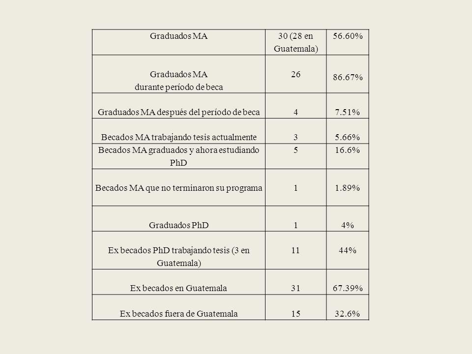 Graduados MA 30 (28 en Guatemala) 56.60% Graduados MA durante período de beca 26 86.67% Graduados MA después del período de beca47.51% Becados MA trabajando tesis actualmente35.66% Becados MA graduados y ahora estudiando PhD 516.6% Becados MA que no terminaron su programa11.89% Graduados PhD1 4% Ex becados PhD trabajando tesis (3 en Guatemala) 1144% Ex becados en Guatemala3167.39% Ex becados fuera de Guatemala1532.6%