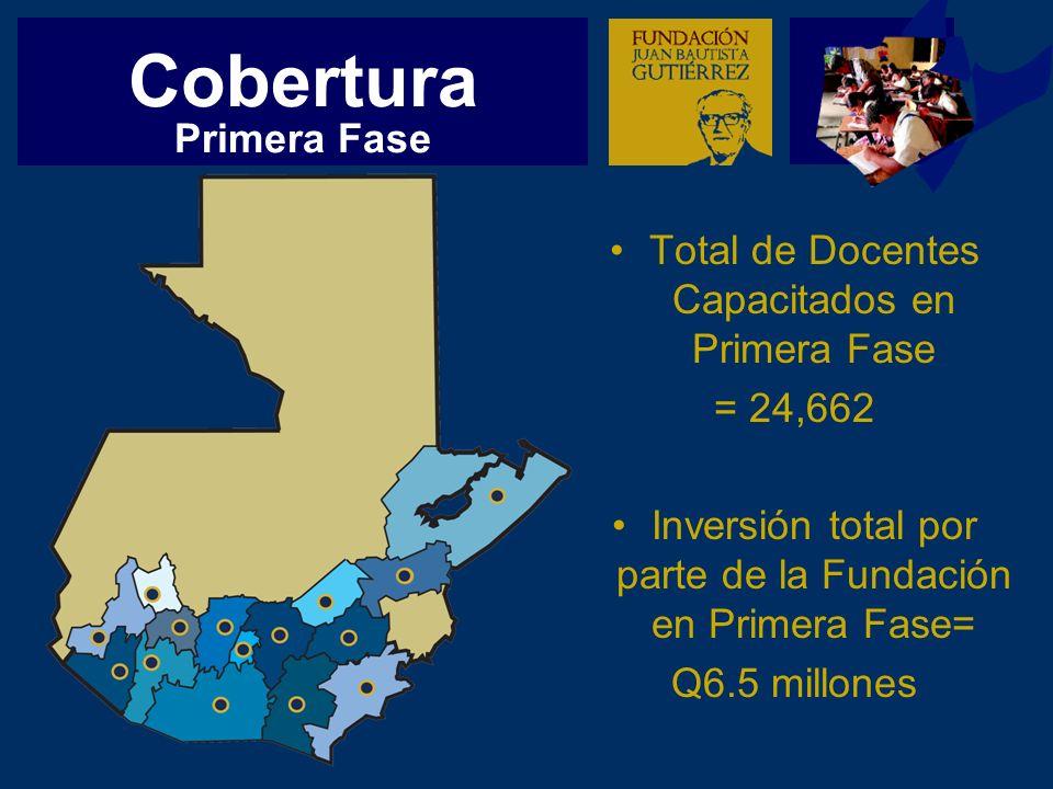 Cobertura Total de Docentes Capacitados en Primera Fase = 24,662 Inversión total por parte de la Fundación en Primera Fase= Q6.5 millones Primera Fase