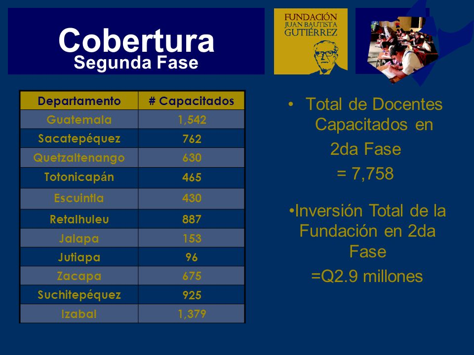 Cobertura Total de Docentes Capacitados en 2da Fase = 7,758 Departamento# Capacitados Guatemala1,542 Sacatep é quez762 Quetzaltenango630 Totonicap á n465 Escuintla430 Retalhuleu887 Jalapa153 Jutiapa96 Zacapa675 Suchitep é quez925 Izabal1,379 Inversión Total de la Fundación en 2da Fase =Q2.9 millones Segunda Fase