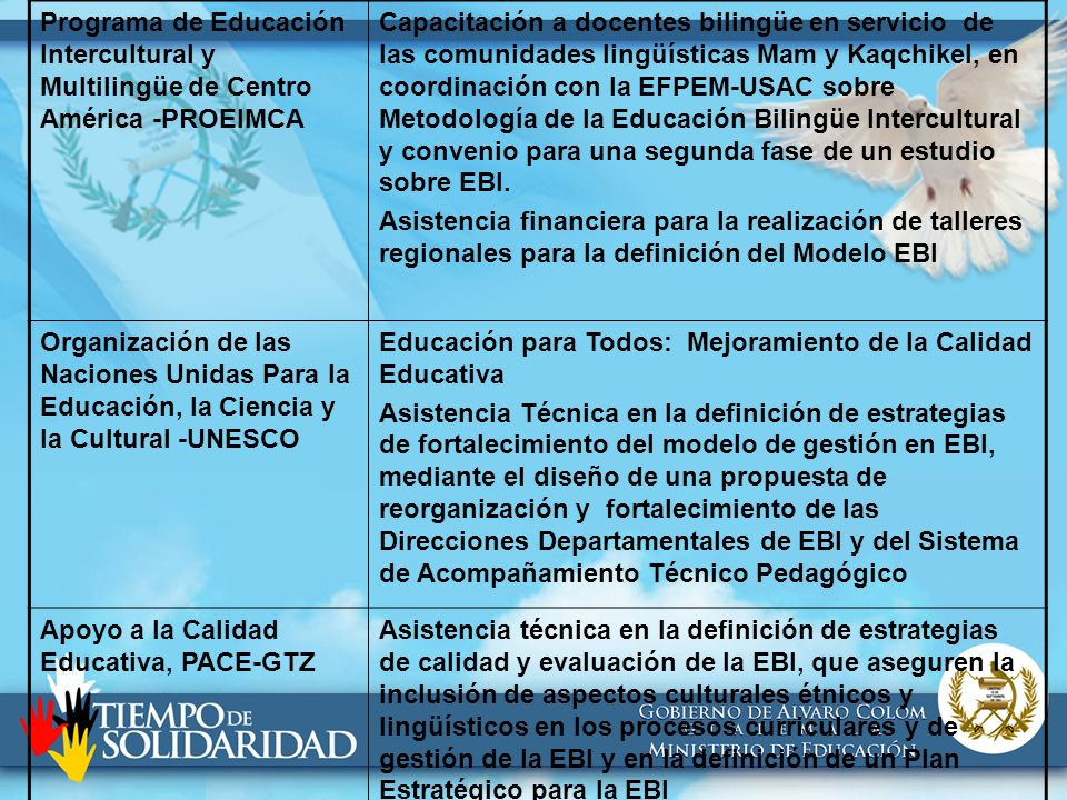 Banco Mundial – BMPrograma de Universalización de la Educación Básica, BIRF: Subcomponente de Fortalecimiento Institucional Asistencia Técnica en el seguimiento de la EBI en Escuelas Multigrado e implementación de estrategia para la incorporación de criterios de la multi e interculturalidad en la DIGECADE Organización de Estados Iberoamericanos para la Educación, la Ciencia y la Cultura, OEI Asistencia técnica en la definición de la estrategia de Formación de Orientadores Pedagógicos en Educación Bilingüe Intercultural y la definición de la Política lingüística y cultural educativa.