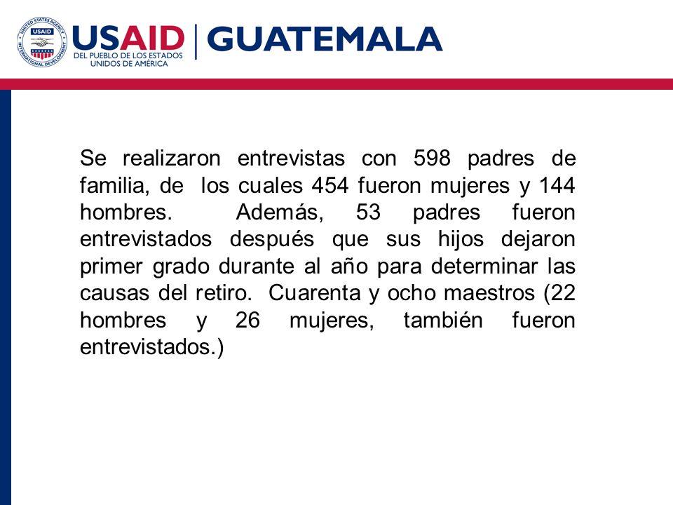 Se realizaron entrevistas con 598 padres de familia, de los cuales 454 fueron mujeres y 144 hombres.
