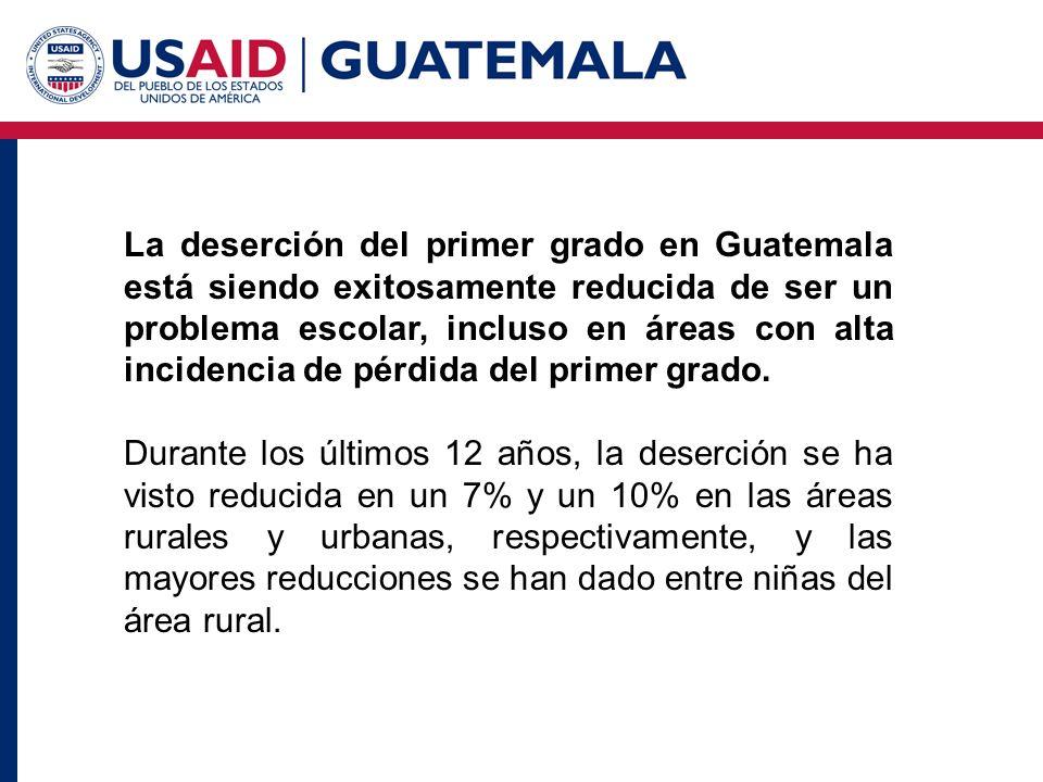 La deserción del primer grado en Guatemala está siendo exitosamente reducida de ser un problema escolar, incluso en áreas con alta incidencia de pérdida del primer grado.