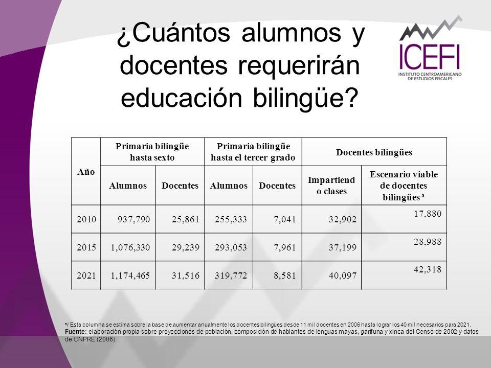 ¿Cuántos alumnos y docentes requerirán educación bilingüe? Año Primaria bilingüe hasta sexto Primaria bilingüe hasta el tercer grado Docentes bilingüe