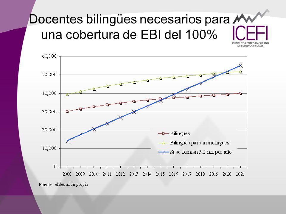 Docentes bilingües necesarios para una cobertura de EBI del 100%